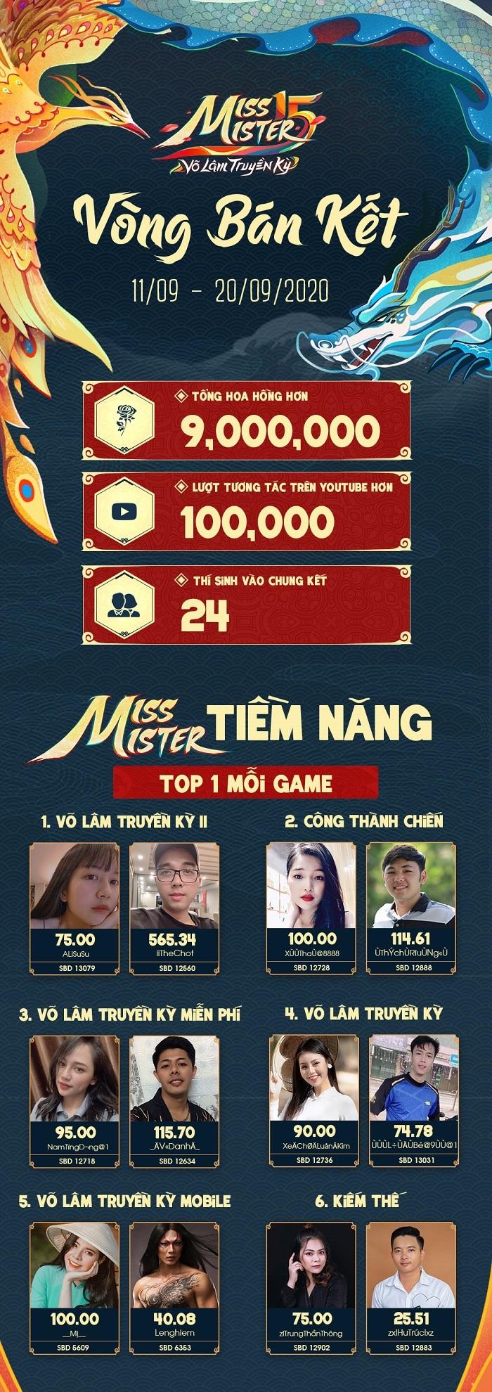 Miss & Mister VLTK 15: Hơn 9 triệu Hoa Hồng được trao và gần 100,000 lượt tương tác trên kênh Youtube 0