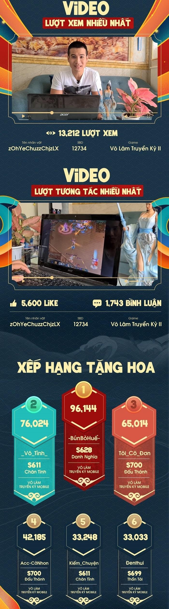 Miss & Mister VLTK 15: Hơn 9 triệu Hoa Hồng được trao và gần 100,000 lượt tương tác trên kênh Youtube 1