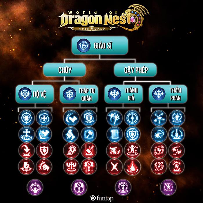 Cơ chế chiến đấu linh động là điểm mạnh nhất của World of Dragon Nest 2