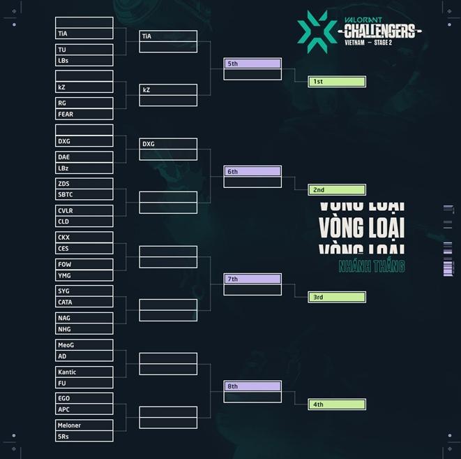 Giải Esports VALORANT đầu tiên của Việt Nam sẵn sàng bước vào vòng loại 0