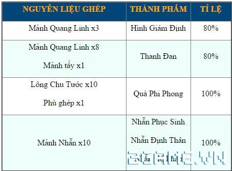 Võ Lâm Returns - Tính Năng Ghép 4