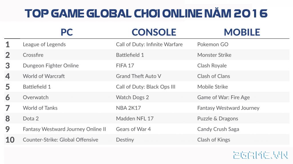 Tổng kết thị trường game online Việt Nam 2016 7