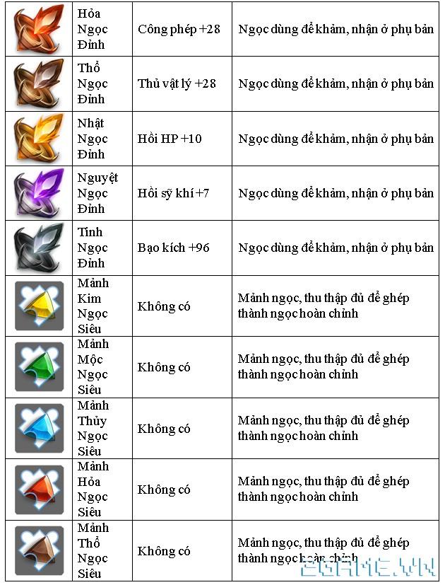 Tam Quốc GO - Hệ thống các loại ngọc khảm trang bị 7