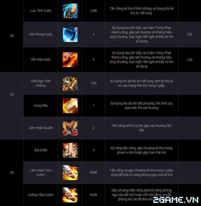 Blade and Soul Việt Nam - Bộ chiêu thức của Võ sư 7