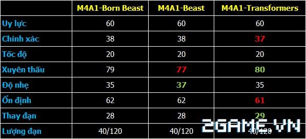 Crossfire Legends - M4A1-Born Beast có gì khác M4A1-Transformers & M4A1-Beast? 1