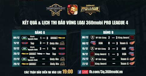 DHHKT – Đội mạnh nhất bảng A giải 360mobi Pro League 4 nói gì? 1