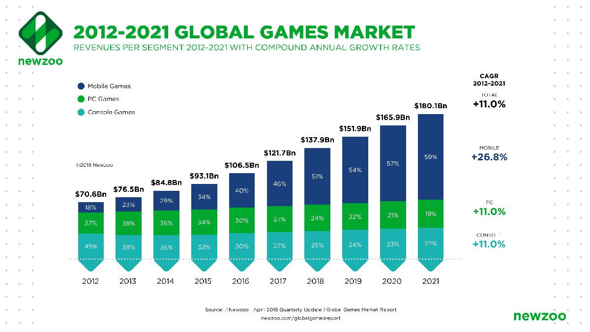 Dự đoán doanh thu từ game console và mobile game sẽ tiếp tục tăng mạnh 0