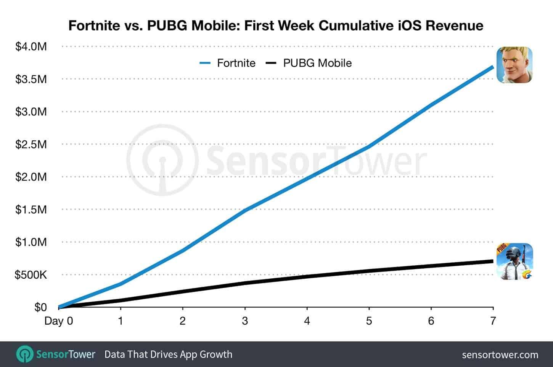 Fortnite Mobile kiếm tiền từ người dùng IOS hơn PUBG Mobile hẳn 5 lần 1