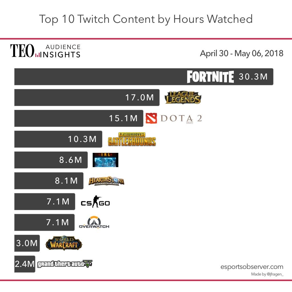 Dự đoán doanh thu từ game console và mobile game sẽ tiếp tục tăng mạnh 4