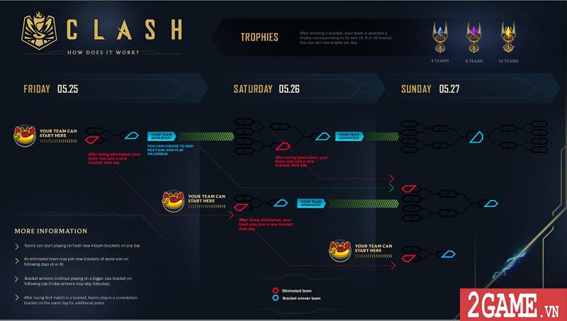 Chi tiết về chế độ giải đấu mới Clash của Liên Minh Huyền Thoại 2