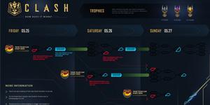 Chi tiết về chế độ giải đấu mới Clash của Liên Minh Huyền Thoại