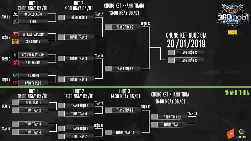 Hứa hẹn đầy gay cấn tại vòng Play-off giải Mobile Legends Bang Bang VNG 0