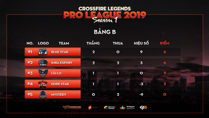 Giải đấu CrossFire Legends Pro League trở lại sau kì nghỉ lễ với những trận đấu khốc liệt 3