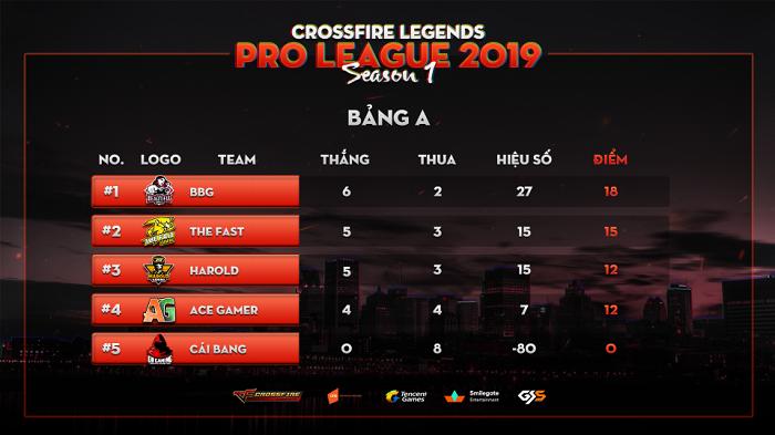 CrossFire Legends Pro League chứng kiến nhiều diễn biến bất ngờ tại vòng bảng 1