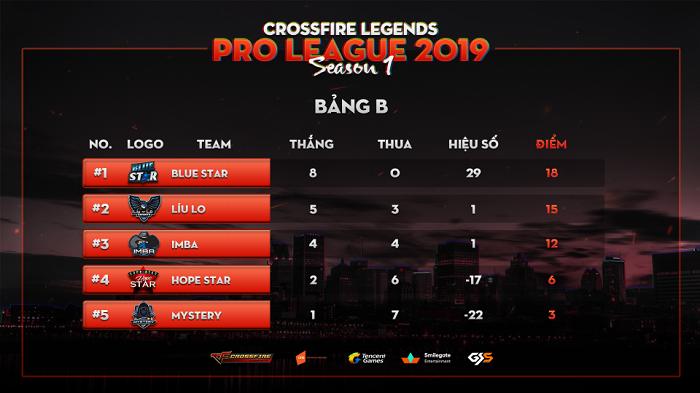 CrossFire Legends Pro League chứng kiến nhiều diễn biến bất ngờ tại vòng bảng 3