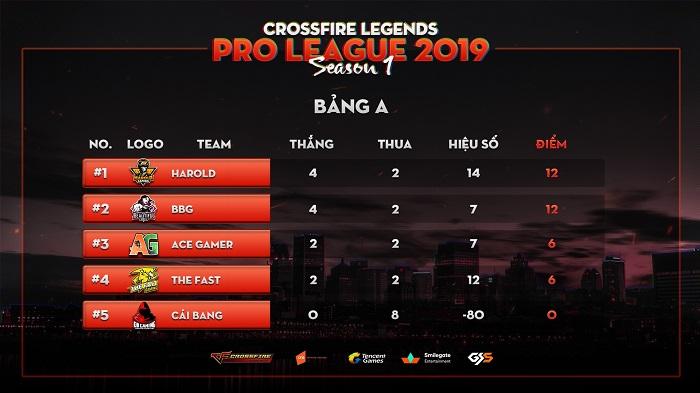 Harold Gaming trở lại với phong độ vô cùng xuất sắc tại Crossfire Legends Pro League 2019 0