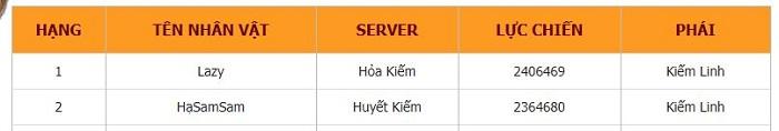 Bảng xếp hạng lực chiến toàn server Thiên Kiếm Mobile đã được định hình 1