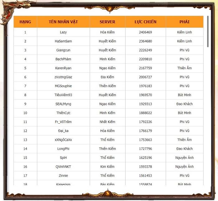 Bảng xếp hạng lực chiến toàn server Thiên Kiếm Mobile đã được định hình 2