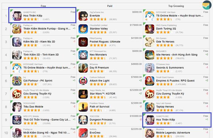 Hoa Thiên Kiếp Mobile mở hơn 90 máy chủ chỉ sau 10 ngày ra mắt 0