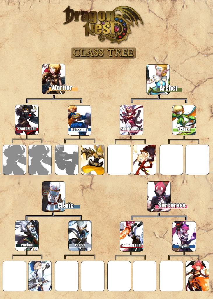 Tìm hiểu hệ thống nhân vật trong Dragon Nest 0