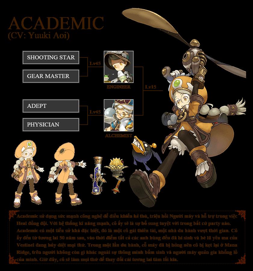 Tìm hiểu hệ thống nhân vật trong Dragon Nest 5