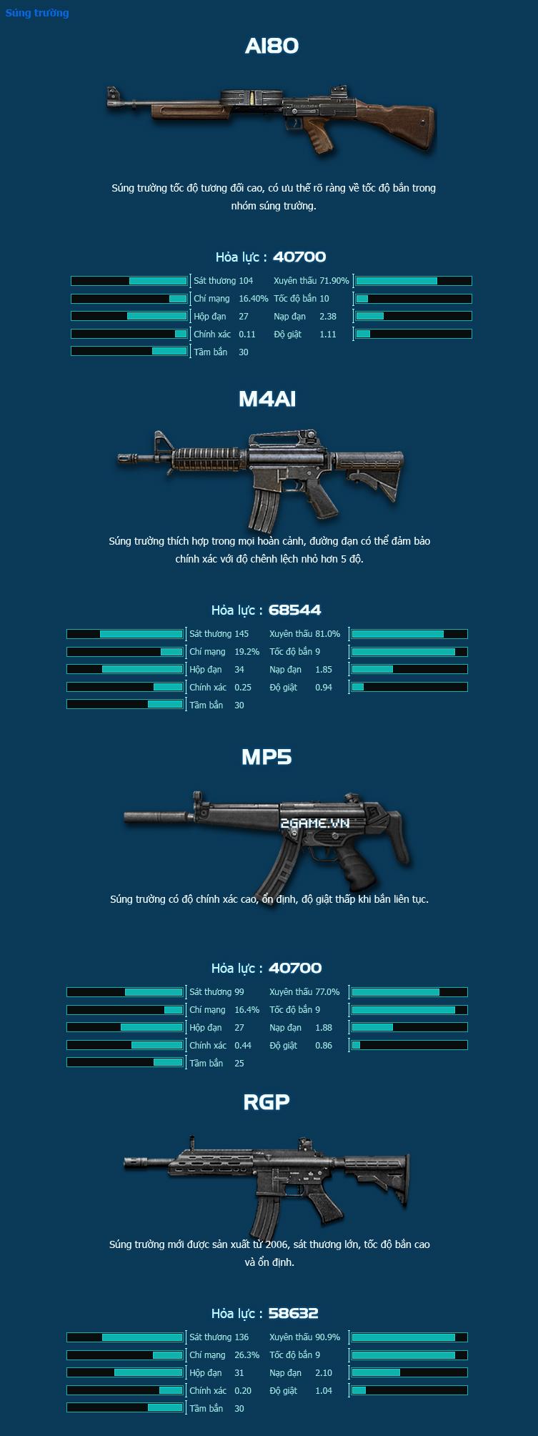 Chiến Dịch Huyền Thoại giới thiệu hệ thống vũ khí 0