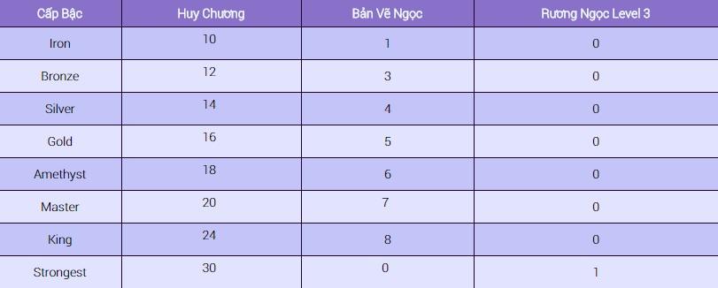 King Online - Tìm hiểu tính năng Đấu Trường 10