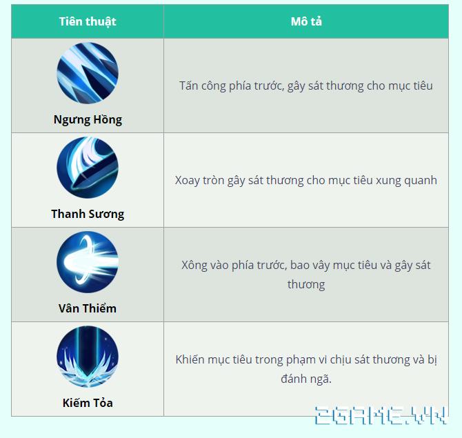 Hoa Thiên Cốt VNG: Tìm hiểu 3 nhân vật chính trong game 3