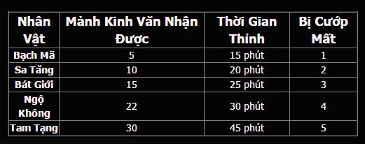 Loạn Đấu Võ Lâm - Tìm hiểu tính năng Thỉnh Kinh thú vị 4