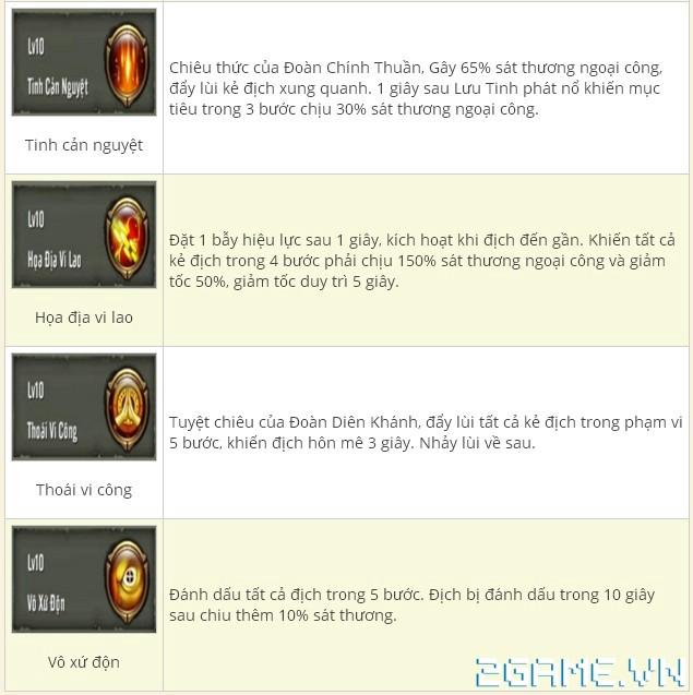 Thiên Long Bát Bộ 3D mobile - Tìm hiểu Phái Đại Lý 2