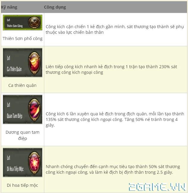 Thiên Long Bát Bộ 3D mobile - Tìm hiểu Phái Thiên Sơn 1