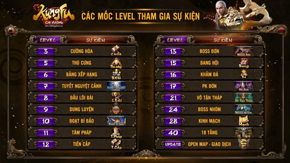 Kungfu Chi Vương - Những biện pháp hiệu quả để tăng lực chiến (p1) 0