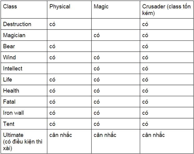Dragon Nest: Các vấn đề cần biết khi max level ( Phần II) 5