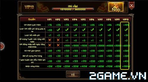 Bá Đao Chi Mộng - Tìm hiểu Tính Năng VIP 1