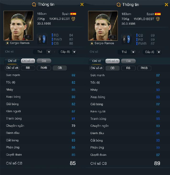 Fifa Online 3: Gọi tên những WB được tăng chỉ số nhiều nhất trong bản cập nhật tháng 3
