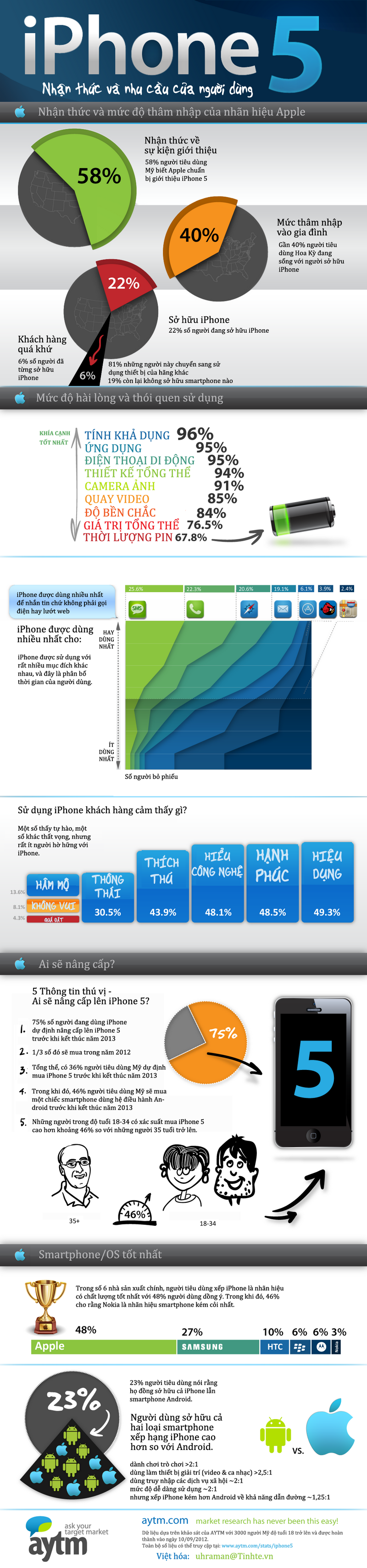 iPhone_5_infographic - final-res.