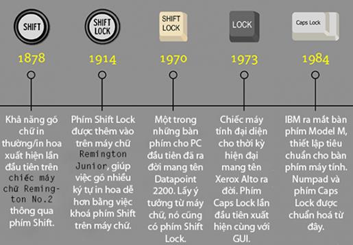 Lịch sử bàn phím máy tính 730191