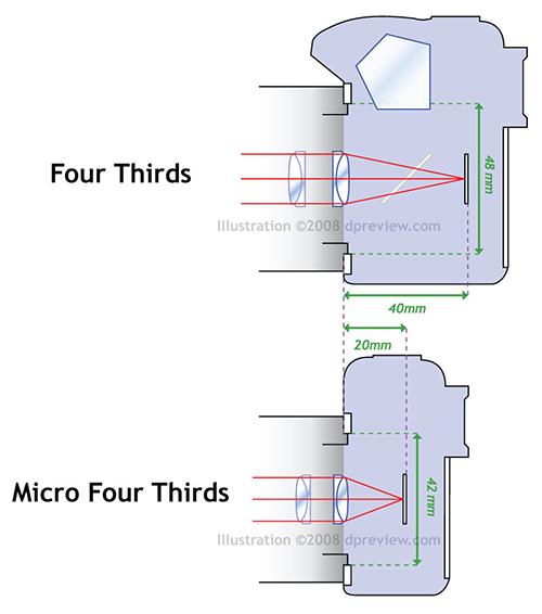 MicroFourThirdsDiag.jpg