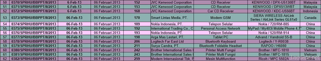 Nokia Lumia 520 720 Indonesia certificate.png