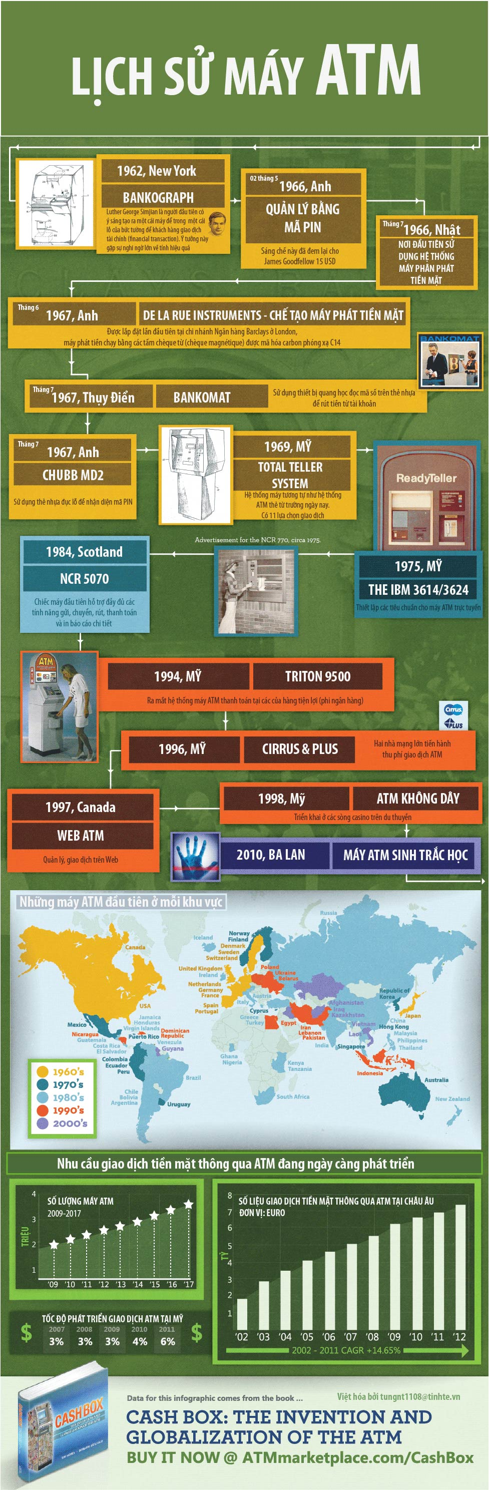 the-history-of-the-atm.