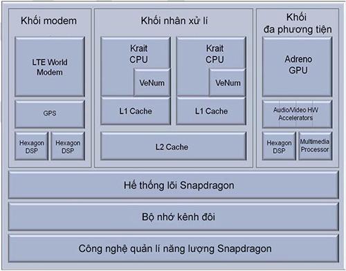 Những thông tin cần biết về SoC bốn nhân dành cho thiết bị di động Qualcomm_s4-5_processor_689-copy-jpg