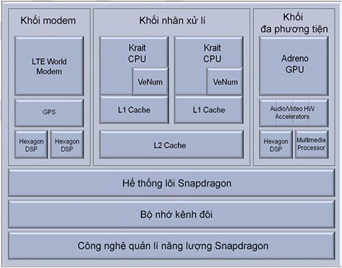 Qualcomm_S4-5_processor_689 copy