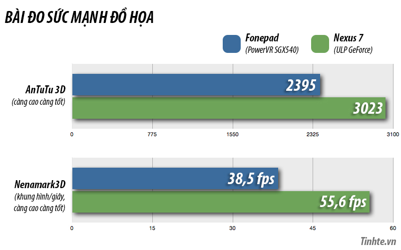 Benchmark Fonepad (GPU).jpg