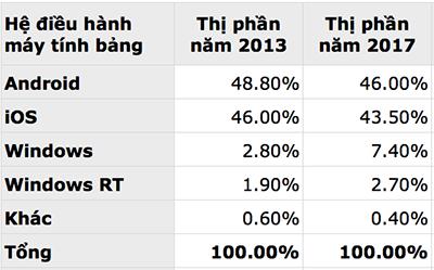 Thi_phan_tablet_2013_2017