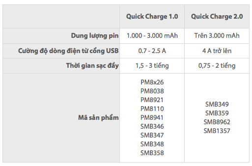 quick-charge specs