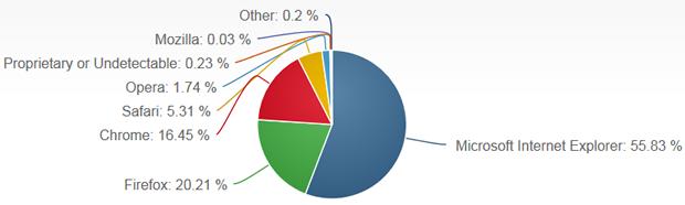 net-applications-march-2013-desktop-browser.png