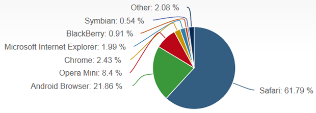net-applications-march-2013-mobile-browser.png