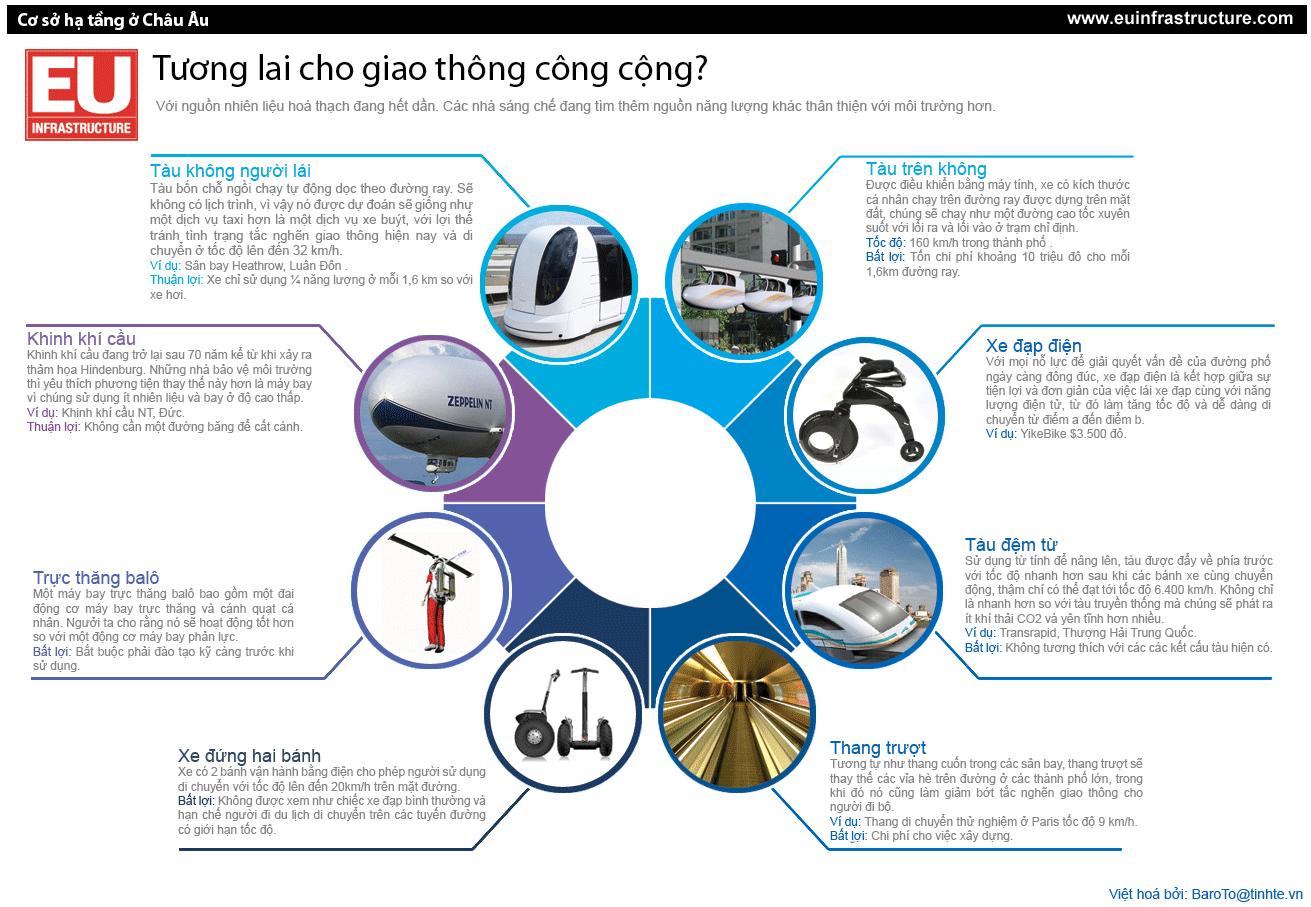 Tuong-lai-cho-giao-thong-cong-cong