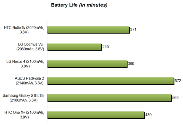 HTC_Butterfly_Battery_Life_Mins