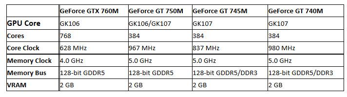 gpu gtx 700